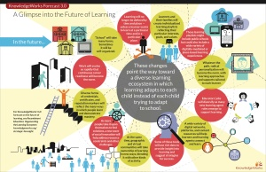 A-Glimpse-into-the-Future-of-Learning-Infographic_0