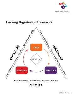 learningorganizationframework