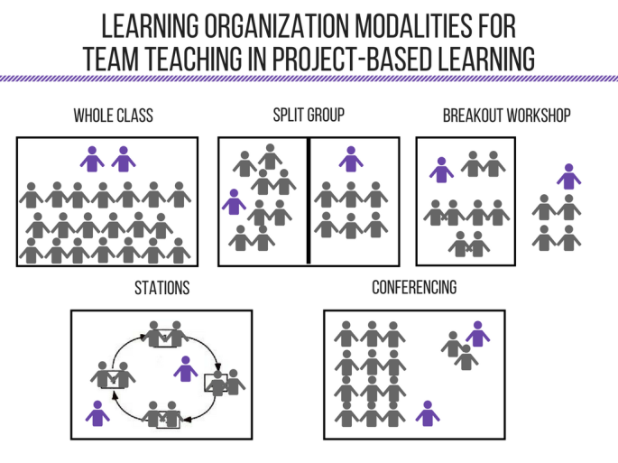 Learning Organization modalities for.png