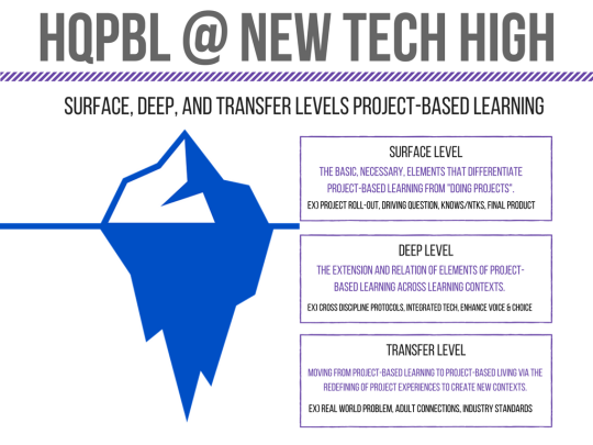 HQPBL @ New Tech High